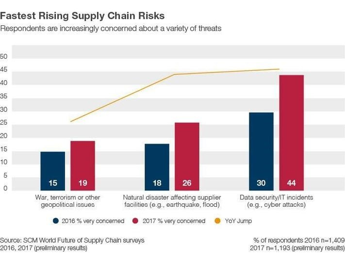 world-future-of-supply-chain-survey-results