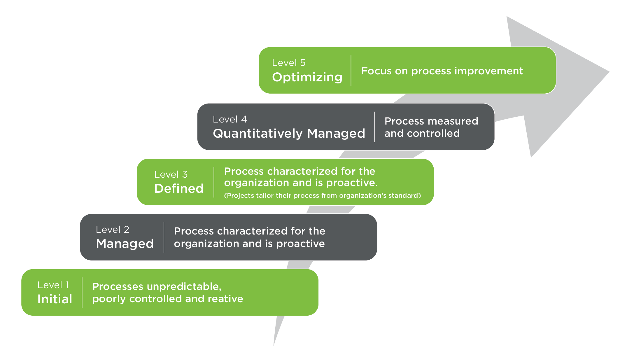software-qa_capability-maturity-model