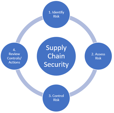 supply-chain-security-improvement-phases