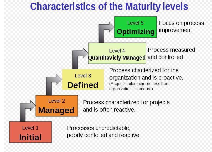 supply-chain-security-maturity-model